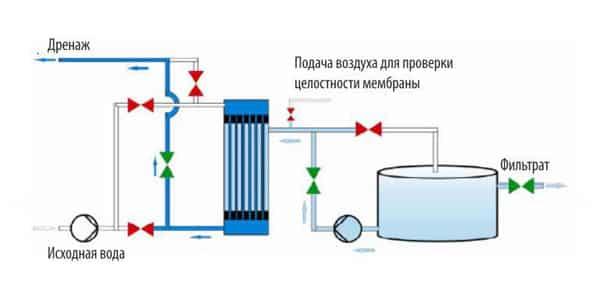 Особенности эксплуатации мембранных фильтров