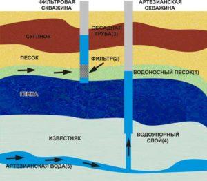 Схема расположения уровней подземных вод