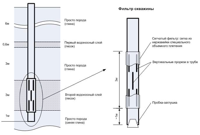 Устройство фильтра для скважины