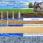 Поверхностная вода служит основным поставщиком жидкости для скважин, расположенных на 20-метровой глубине