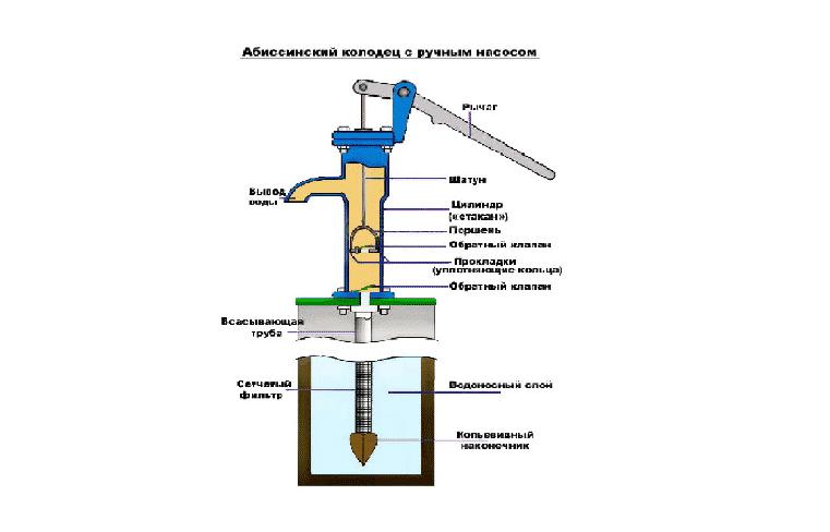 Схема абиссинской скважины
