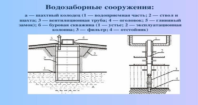 Схема устройств водозаборных сооружений