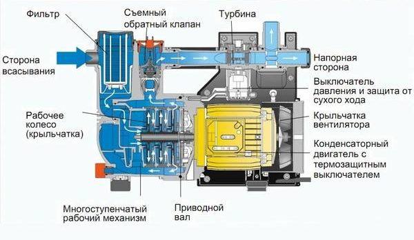 Конструкция насосной станции схема