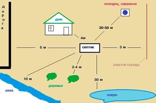 Нормы расположения объектов на приусадебном участке