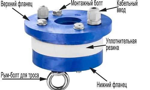Схема устройства оголовка скважины