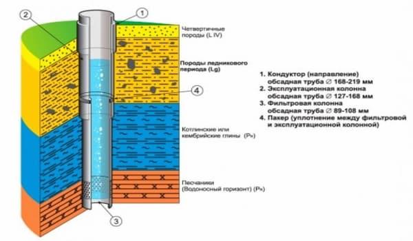 Схематическое изображение скважинной конструкции