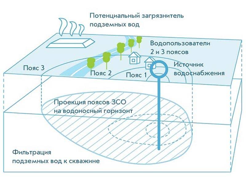 Охранная зона скважины питьевой воды