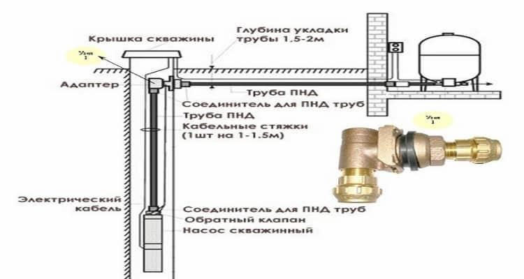 Схема установки адаптера для скважины