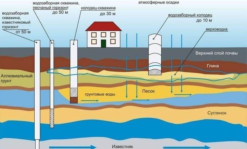 При размещении скважины на участке необходимо учитывать наличие и глубину залегания грунтовых вод