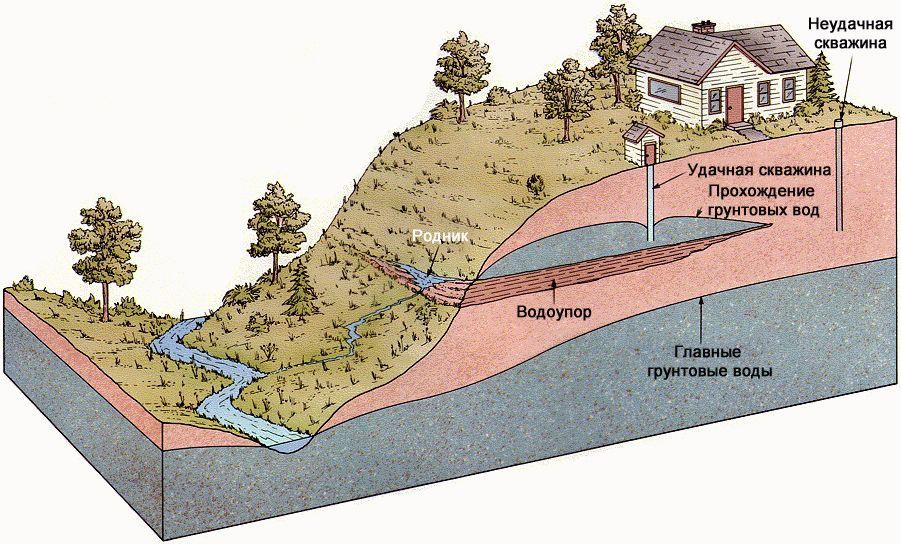 Грунтовые воды расположение