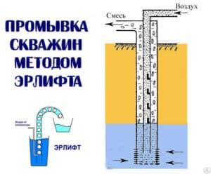 Очистка скважины от заиливания с помощь эрлифт