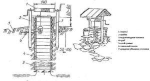 Устройство деревянного колодца шахтного типа
