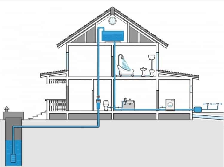 Башенная система водопровода из скважины