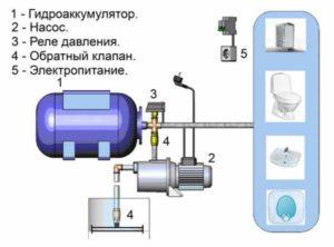 Вид насосного оборудования для водоснабжения загородного дома