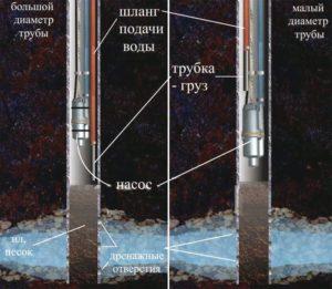 Использование насоса для чистки скважины