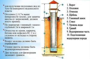 Конструкция шахтного колодца: его элементы и размеры