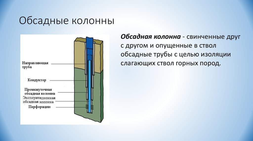 Обсадная колонна