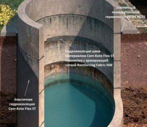 Варианты гидроизоляции колодцев