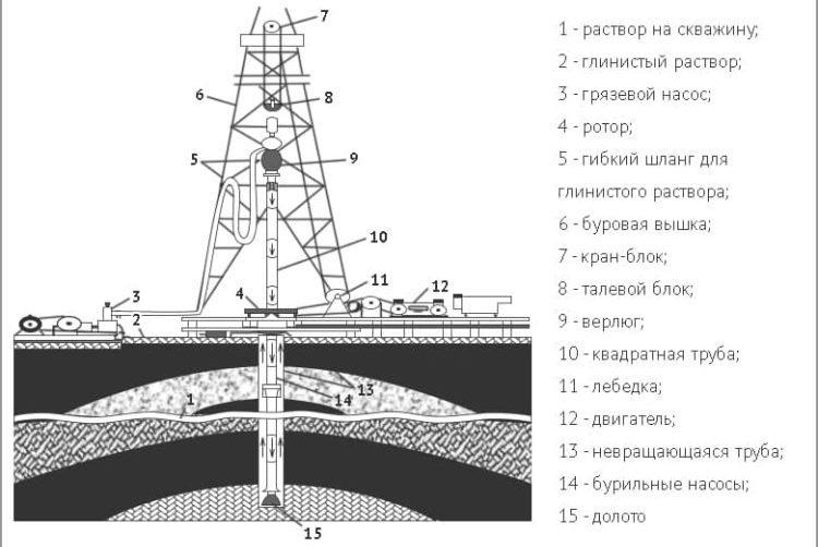Роторное бурение скважины по схеме