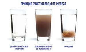 Три типа железа в воде