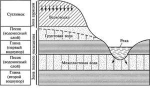 Изменение состава водоносного слоя
