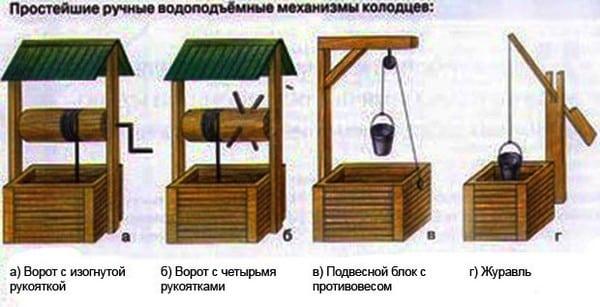 Виды подъемных механизмов для колодца