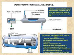 Обработка ультрафиолетовым излучением