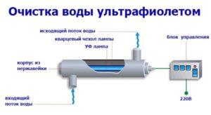 Способ очистки ультрафиолетом
