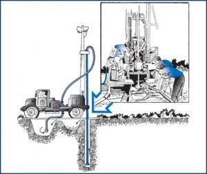 Бурение скважины на воду роторным методом