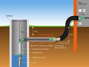 Водопровод схема