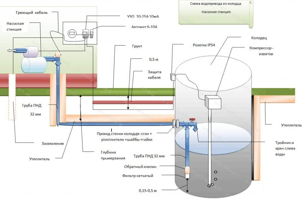 Вариант зимнего водопровода