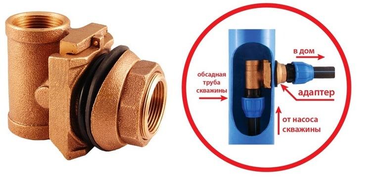 Обвязка скважины - скважинный адаптер