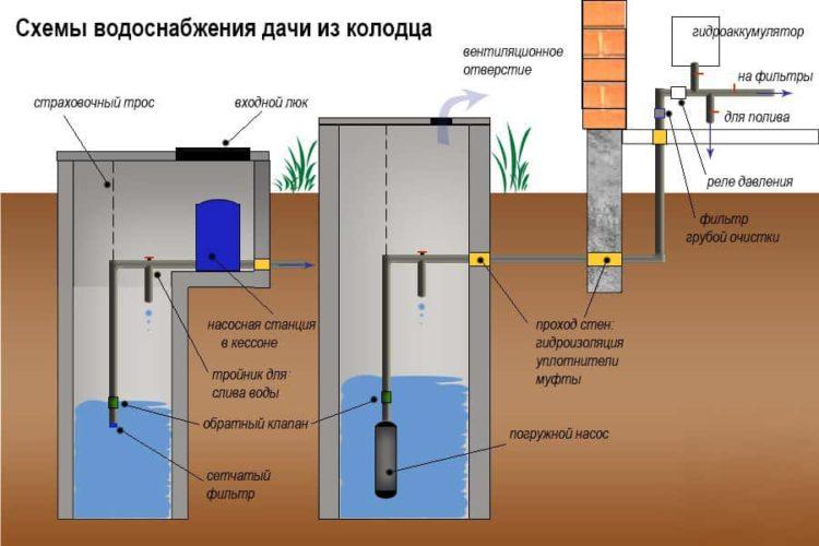Обустройство водопроводной сети